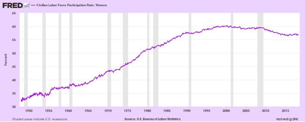women's labor participation rate